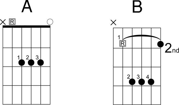 Guitar Note Chart | E major Chord | B Major Chord