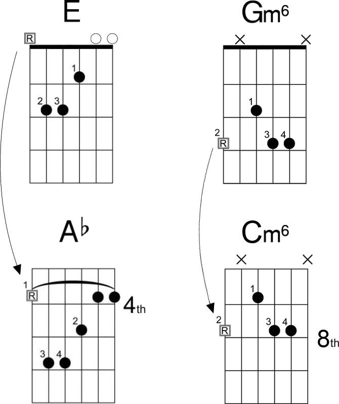 guitar note chart